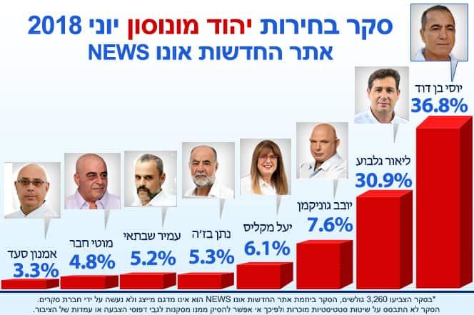 תוצאות סקר הבחירות ביהוד-מונוסון