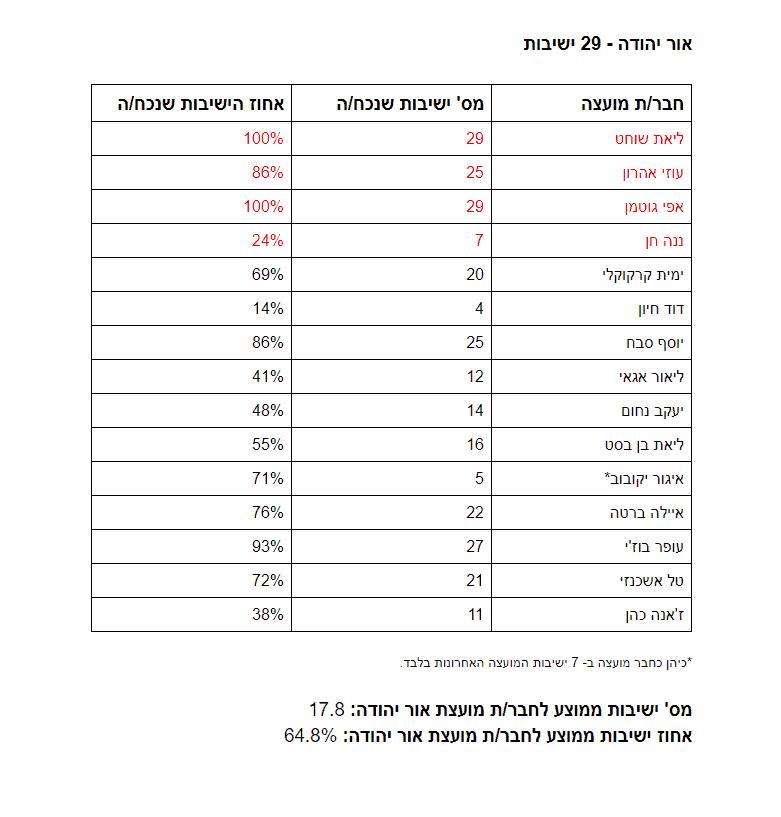 נתוני נוכחות במועצות העירוניות - אור יהודה
