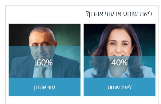 בחירות באור יהודה