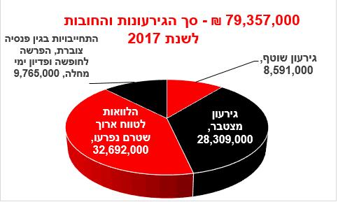 חובות וגרעונות באור יהודה