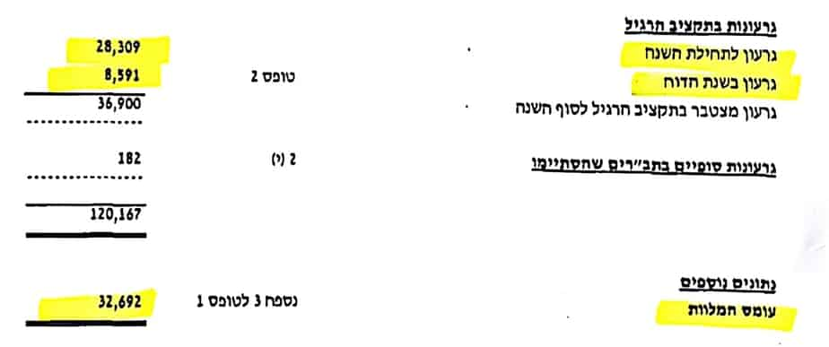 חובות וגרעונות באור יהודה. תוכן מקודם